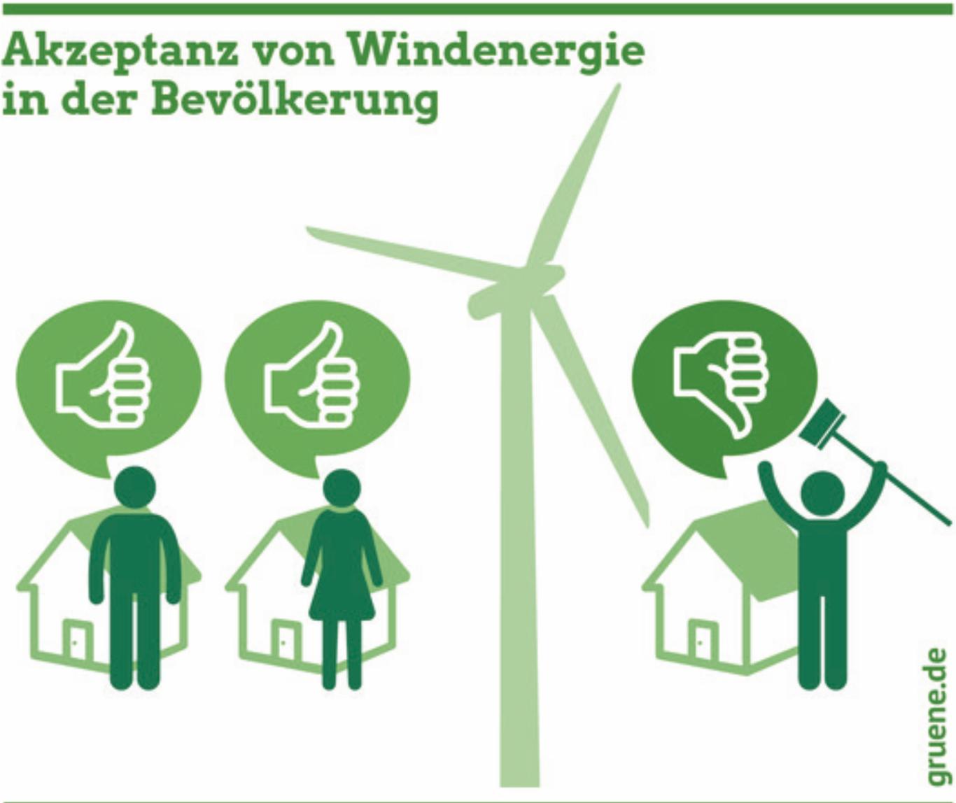 Akzeptanz von Windenergie