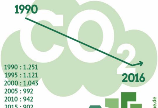 CO2-Ausstoß in Deutschland